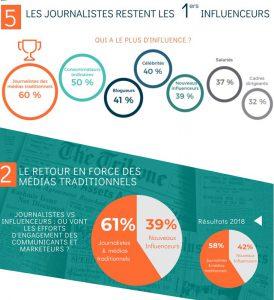 journalistes vs influenceurs